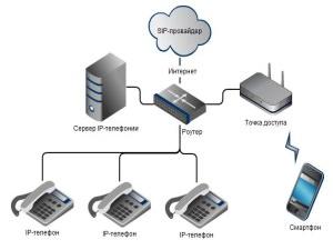 Установка ip телефонии в компании itgroundru