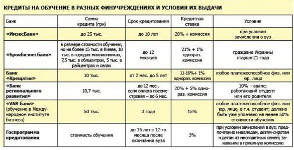 таблица кредитов на обучение