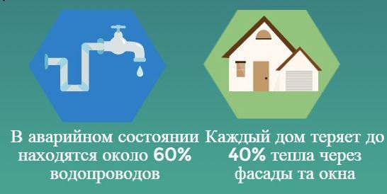 потери из-за утечек воды и тепла достигают 5,5 млрд. гривен в год